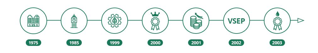 ESMIL's History