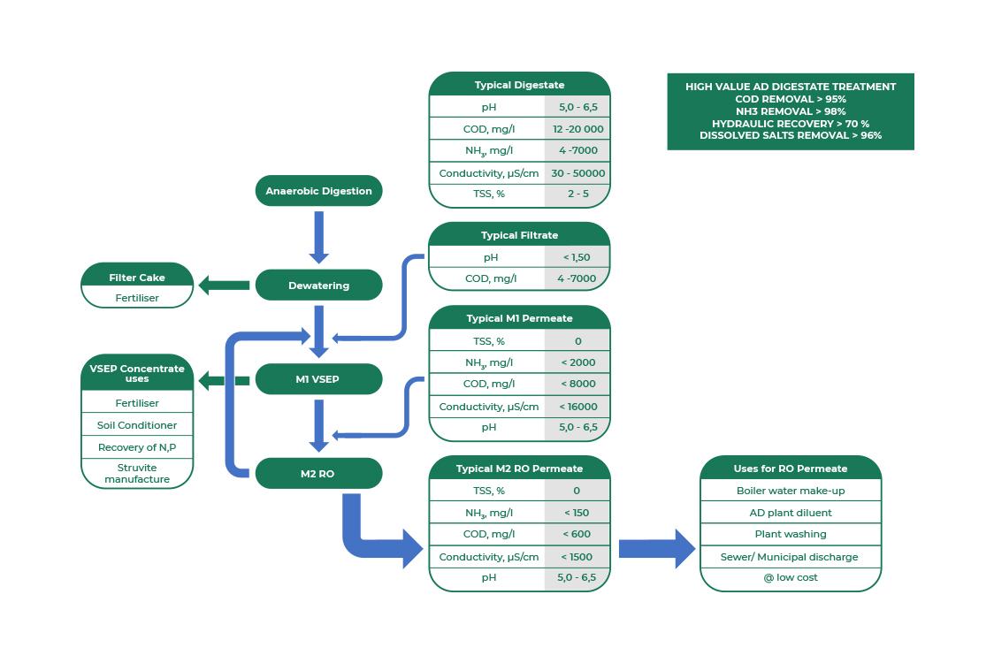 ESMIL's High Value Anaerobic Digestate Treatment